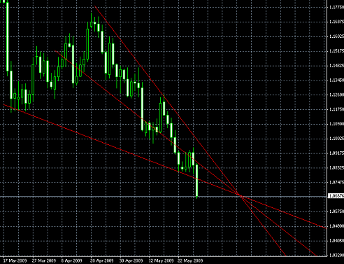 USD/CHF, D1, 2009-05-31