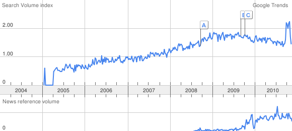 "Google Trends: ""MetaTrader"""