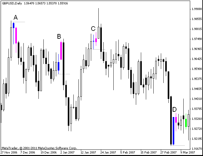 Hikkake Example Trades on GBP/USD Daily Chart