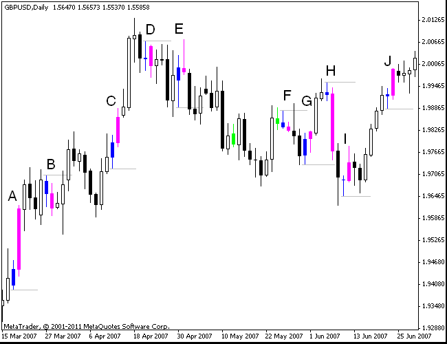 Even More Hikkake Example Trades on GBP/USD Daily Chart