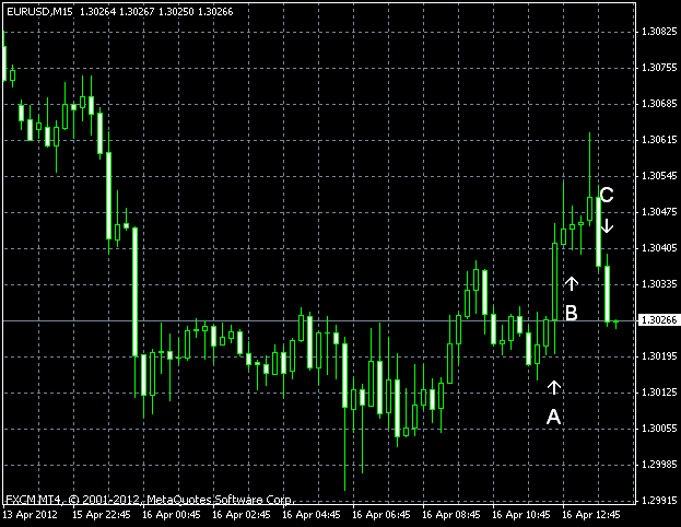 EURUSD as of 2012-04-16