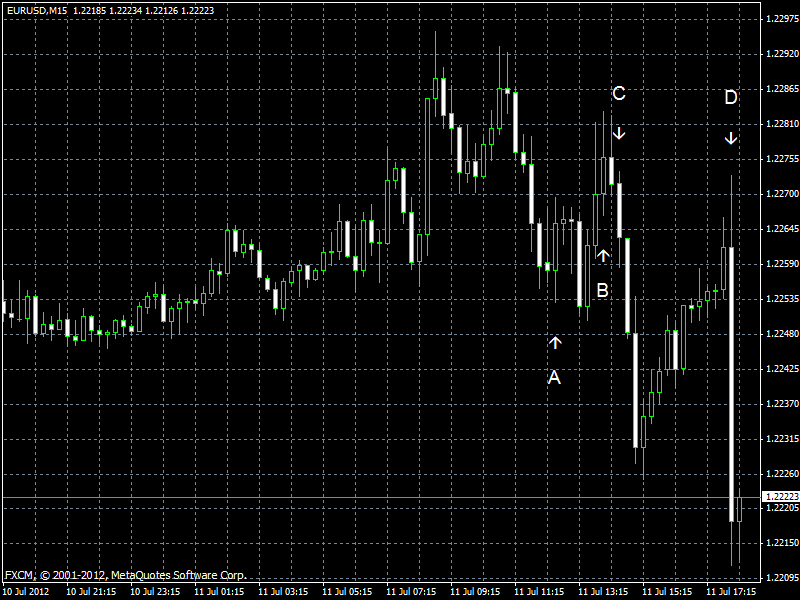 EUR/USD for 2012-07-11