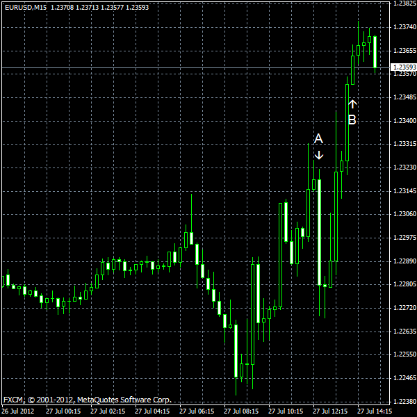 EUR/USD for 2012-07-27