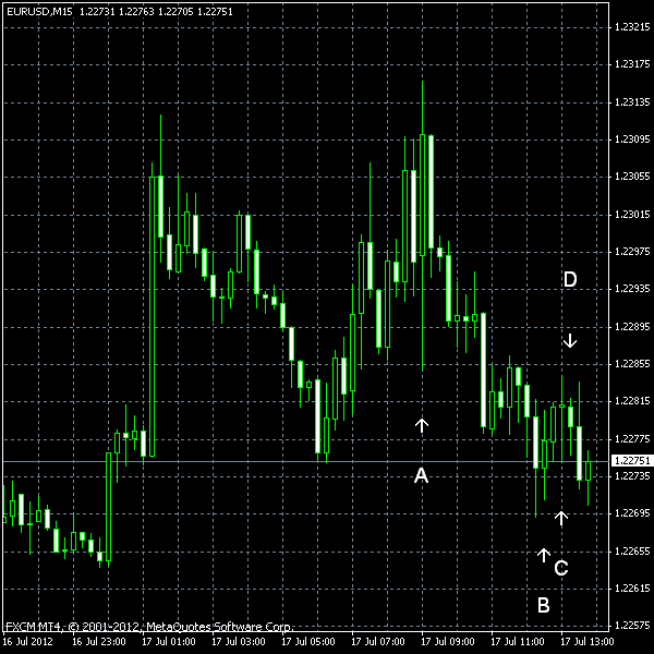 EUR/USD as of 2012-07-17