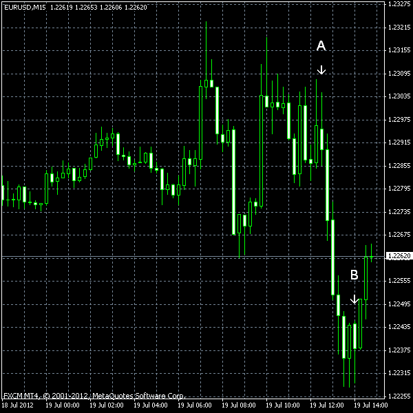 EUR/USD as of 2012-07-19