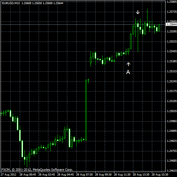 EUR/USD for 2012-08-28