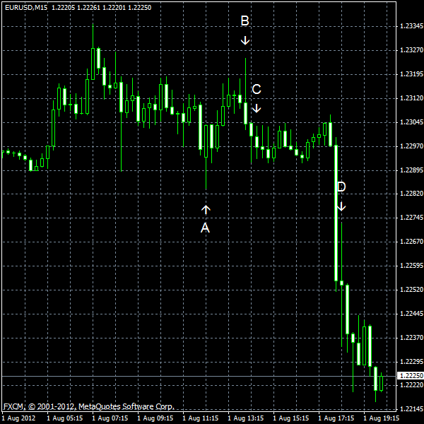 EUR/USD for 2012-08-01
