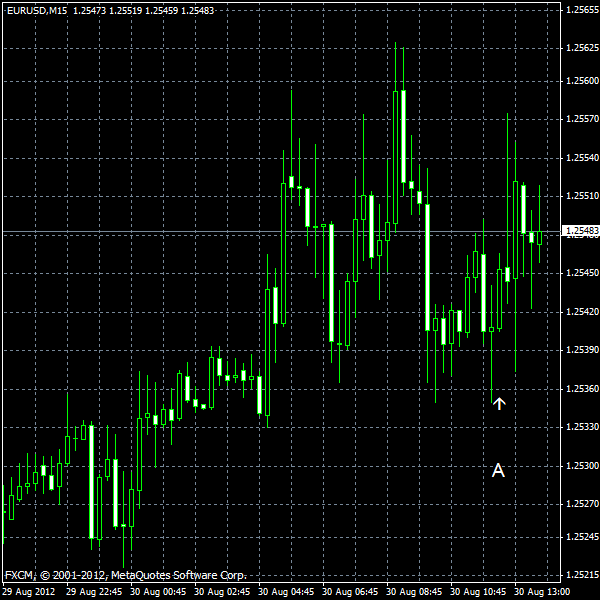 EUR/USD for 2012-08-30