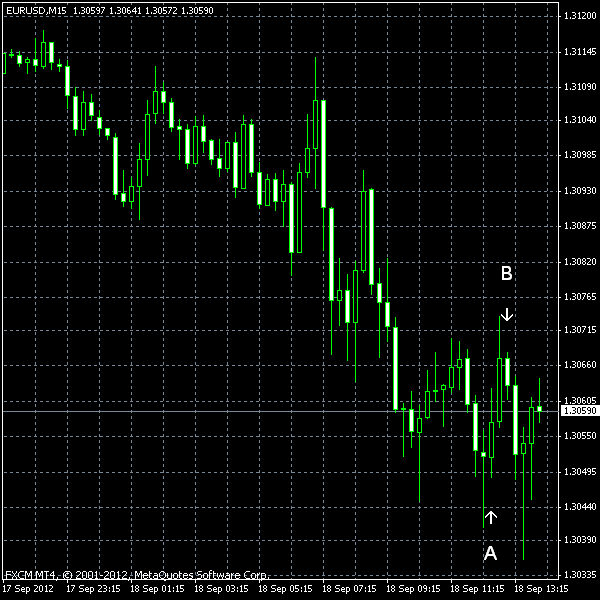 EUR/USD as of 2012-09-18