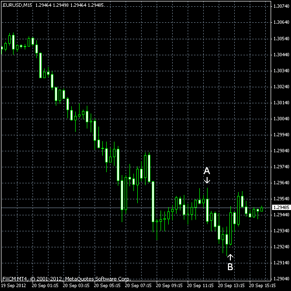 EUR/USD as of 2012-09-20