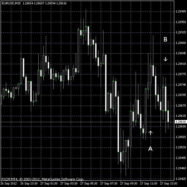 EUR/USD as of 2012-09-27