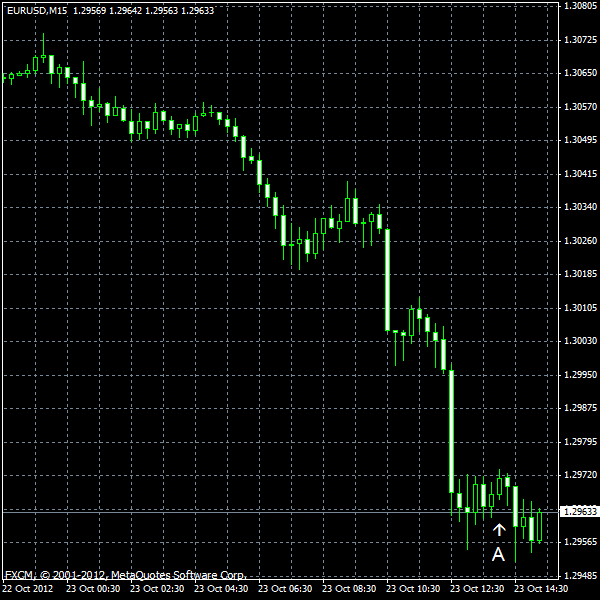 EUR/USD for 2012-10-23
