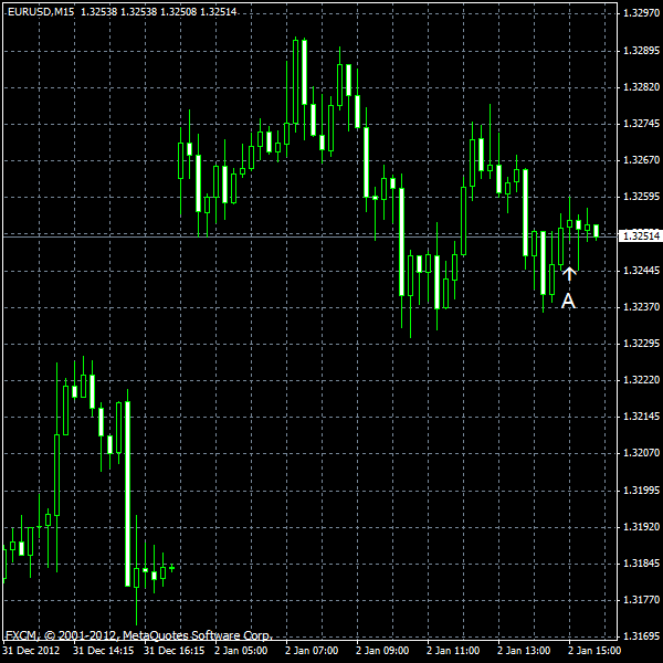 EUR/USD for 2013-01-02