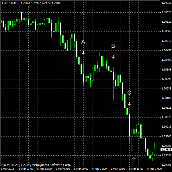 EUR/USD for 2013-03-06