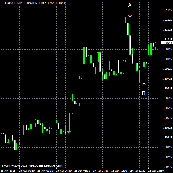 EUR/USD for 2013-04-29