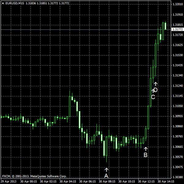 EUR/USD for 2013-04-30