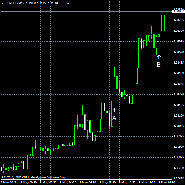 EUR/USD for 2013-05-08