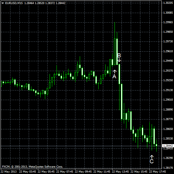 EUR/USD for 2013-05-22