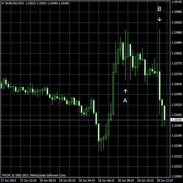 EUR/USD for 2013-06-18