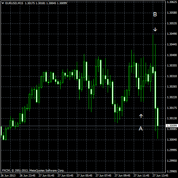 EUR/USD for 2013-06-27