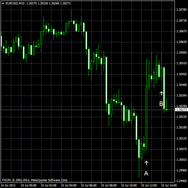 EUR/USD for 2013-07-15