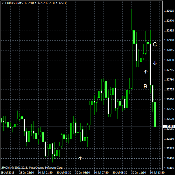 EUR/USD for 2013-07-30