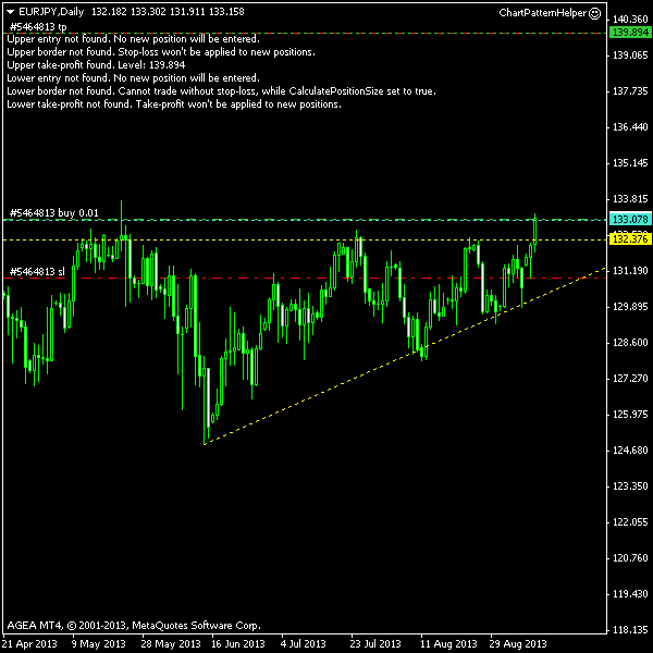 EUR/JPY - Ascending Triangle Post Entry Screenshot as of 2013-09-10