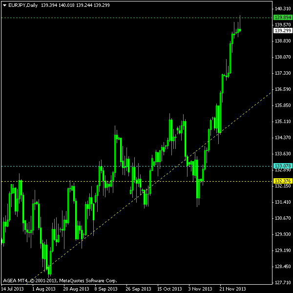 EUR/JPY - Ascending Triangle Post Exit Screenshot as of 2013-12-03