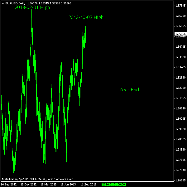EUR/USD - a new high before year 2013 ends?