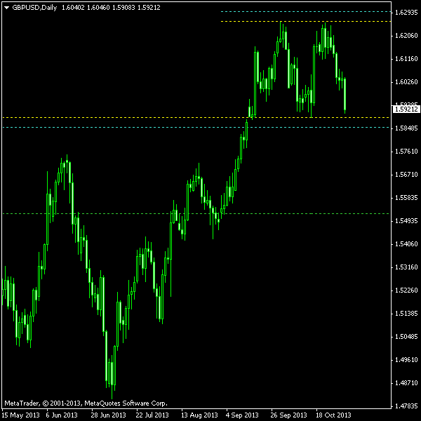GBP/USD - Double Top on Daily Chart as of 2013-11-03
