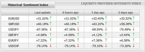 Current forex market sentiment