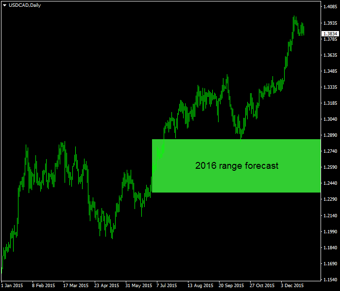 Forex gold predictions for today