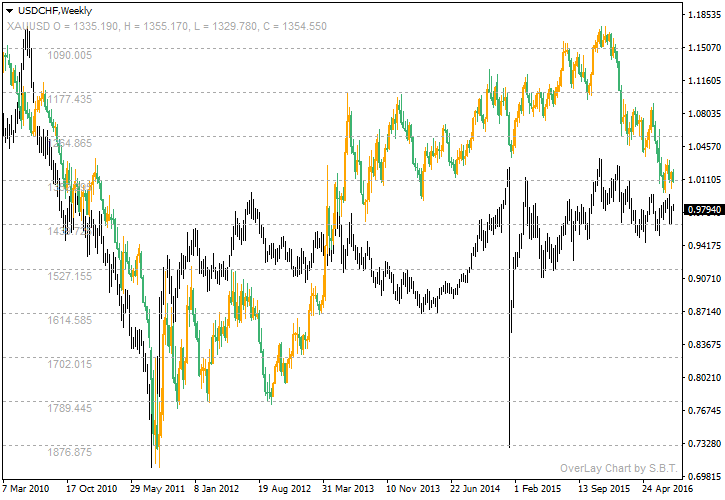 USD/CHF - Gold Correlation Chart