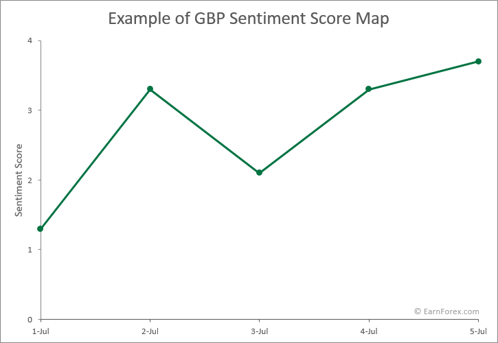 Example of a score map for sentiment analysis