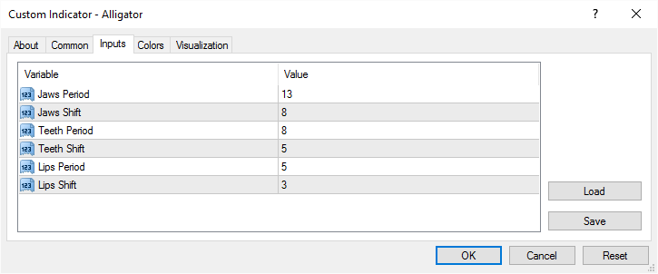 Alligator - MT4 indicator with descriptive input parameter names