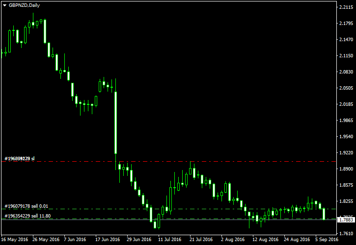 Carry trade forex trading