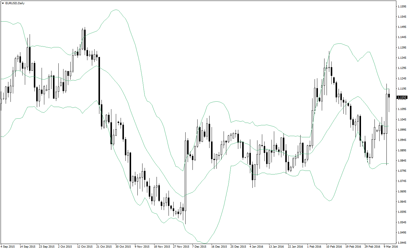 Bollinger bands daily chart