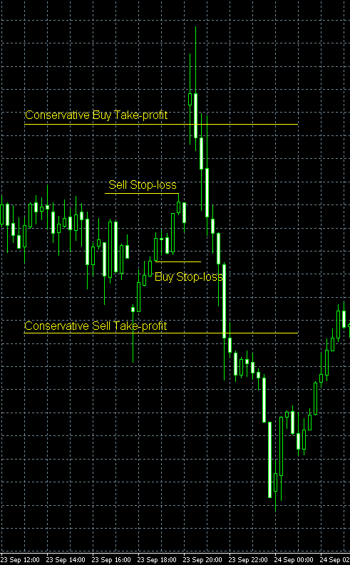 Important News Trading Strategy Example Chart