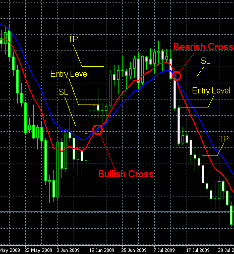 Trading moving average crossover strategy
