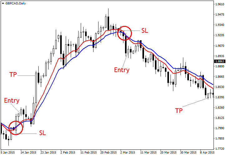 Simple moving average trading strategy