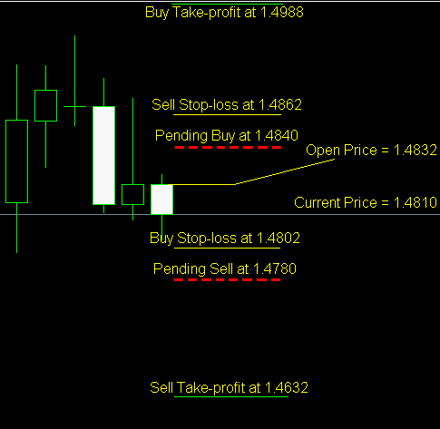 http://www.earnforex.com/forex-strategy/simple-price-based-trading-chart.png