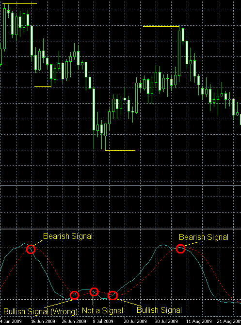 http://www.earnforex.com/forex-strategy/stochastic-oscillator-chart.png