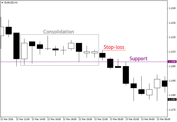 Support Set-Up Example Chart