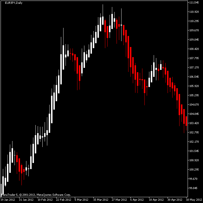 Forex sniper pro trend indicator