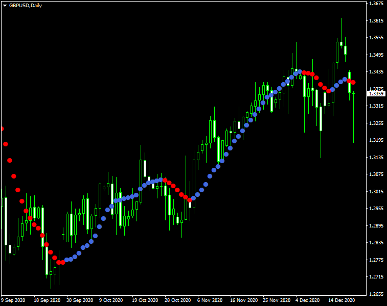Dots method forex