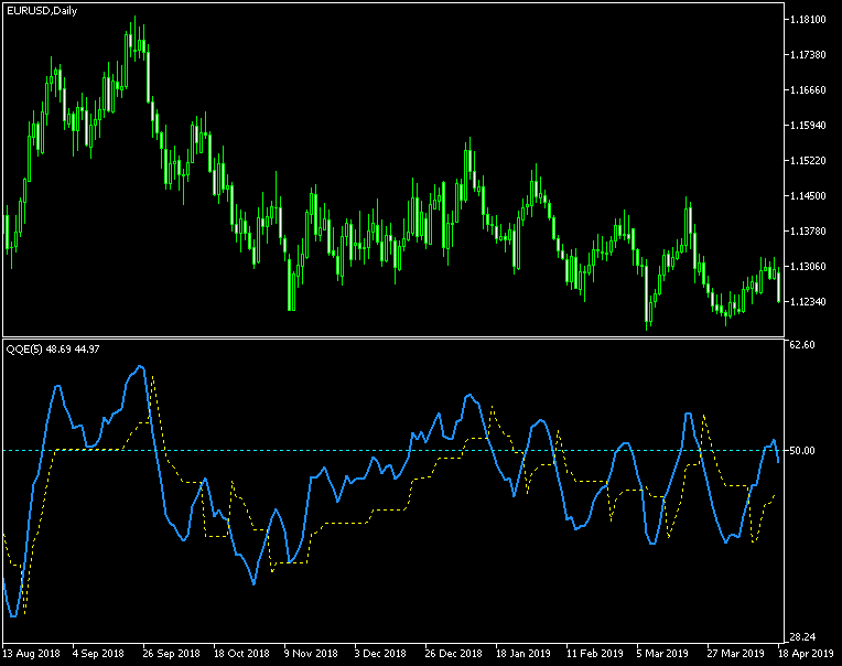 Forex qqe arrow indicator