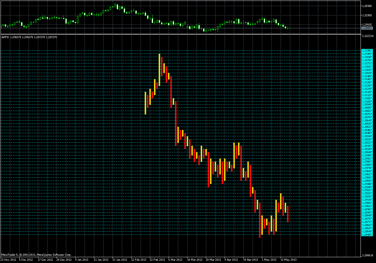 Point and figure forex indicator