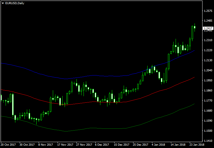 Bands Moving Average Example