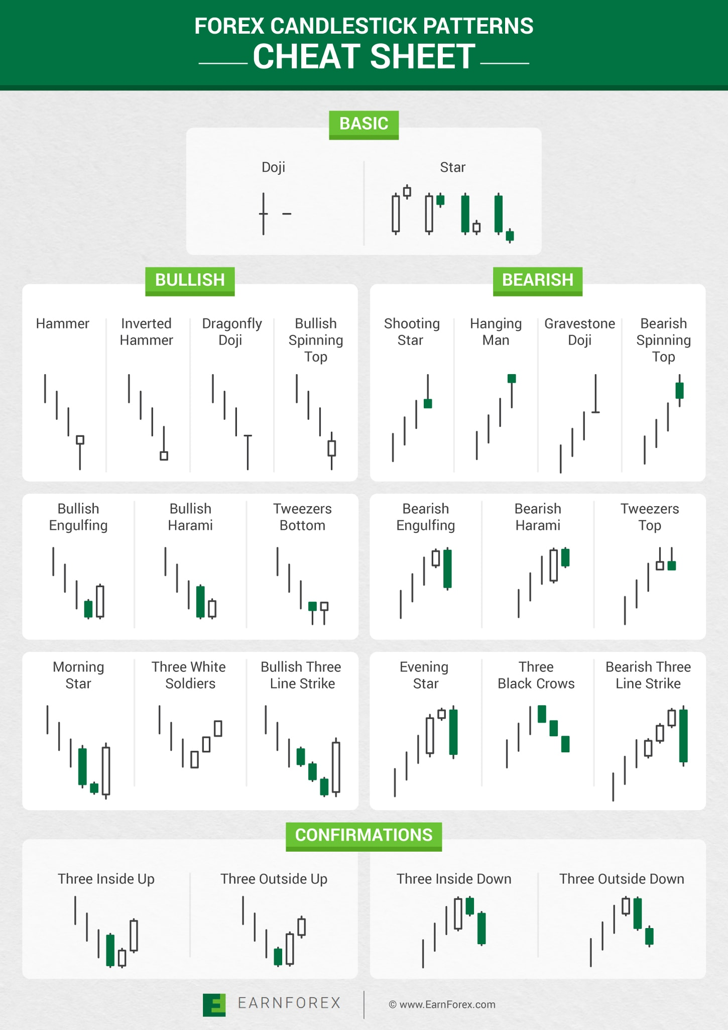 Forex Candlestick Patterns Cheat Sheet