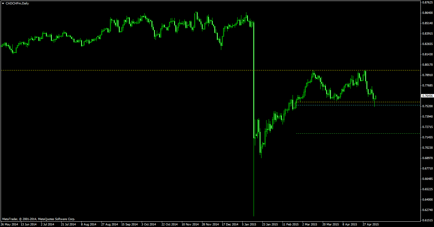 Double Top On The Daily Chart Of Cad Chf